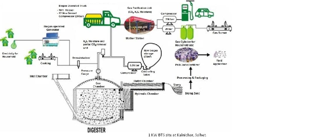 Engreen   Biogas Biomass